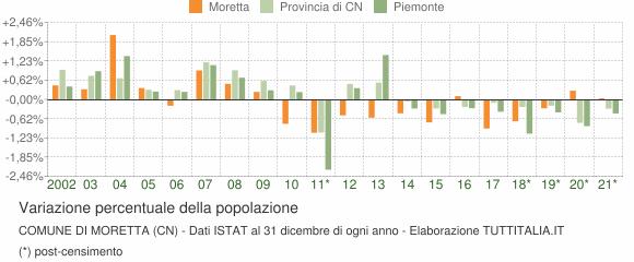Variazione percentuale della popolazione Comune di Moretta (CN)