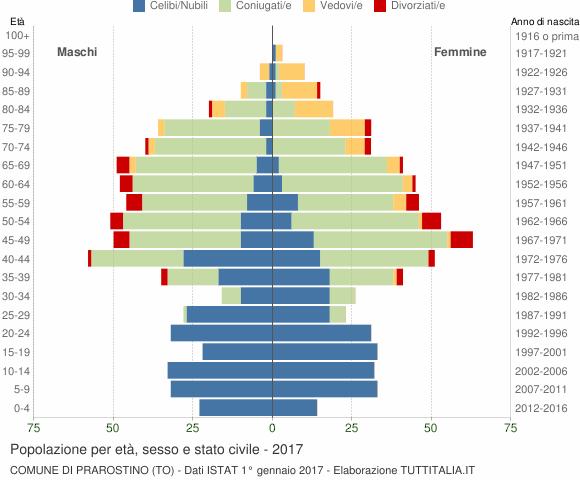 Grafico Popolazione per età, sesso e stato civile Comune di Prarostino (TO)