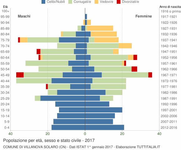Grafico Popolazione per età, sesso e stato civile Comune di Villanova Solaro (CN)