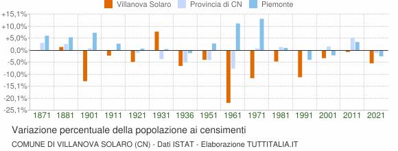 Grafico variazione percentuale della popolazione Comune di Villanova Solaro (CN)