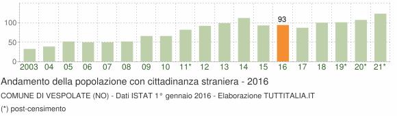 Grafico andamento popolazione stranieri Comune di Vespolate (NO)