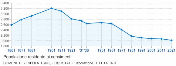Grafico andamento storico popolazione Comune di Vespolate (NO)