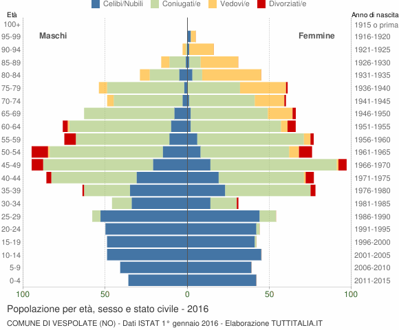 Grafico Popolazione per età, sesso e stato civile Comune di Vespolate (NO)