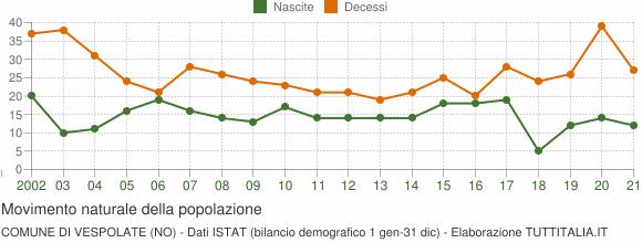 Grafico movimento naturale della popolazione Comune di Vespolate (NO)