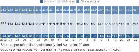 Grafico struttura della popolazione Comune di Vespolate (NO)