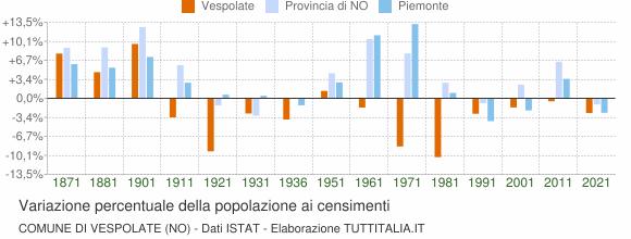 Grafico variazione percentuale della popolazione Comune di Vespolate (NO)