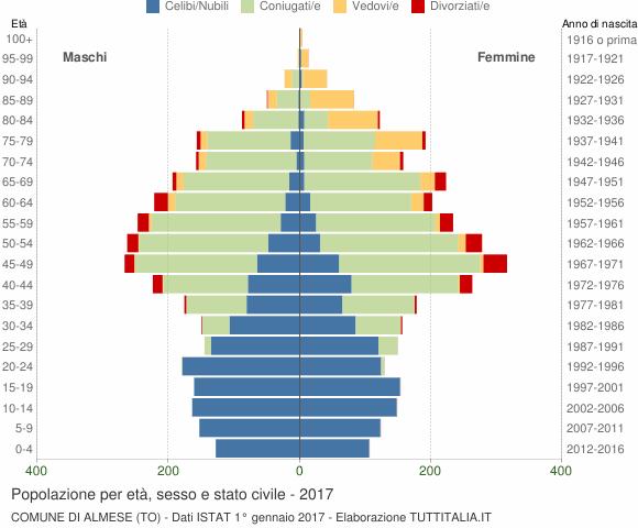 Grafico Popolazione per età, sesso e stato civile Comune di Almese (TO)