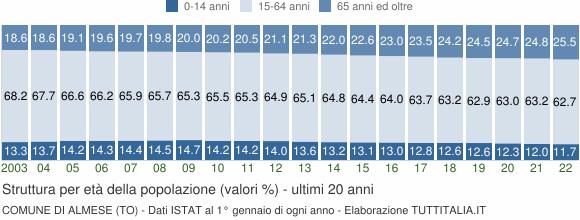 Grafico struttura della popolazione Comune di Almese (TO)