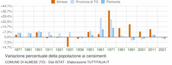 Grafico variazione percentuale della popolazione Comune di Almese (TO)