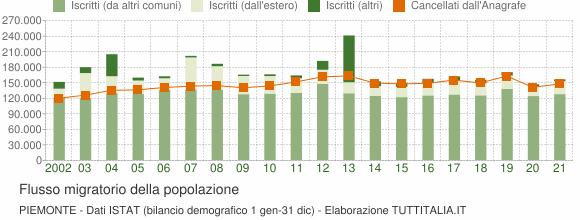 Flussi migratori della popolazione Piemonte