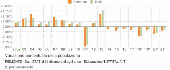 Variazione percentuale della popolazione Piemonte
