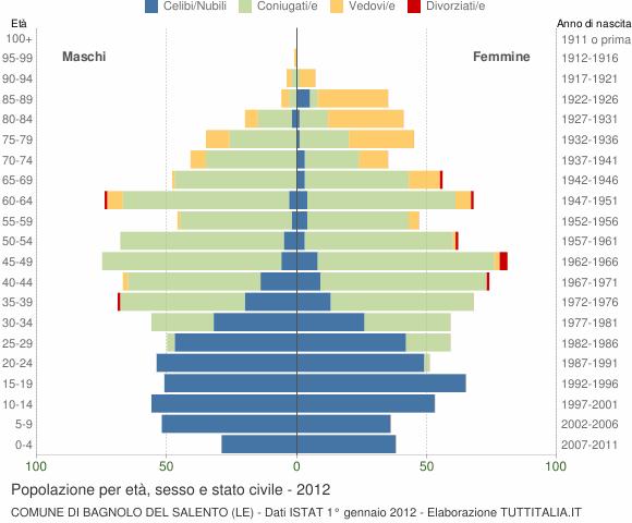 Distribuzione della popolazione 2012 bagnolo del salento - Bagnolo del salento ...