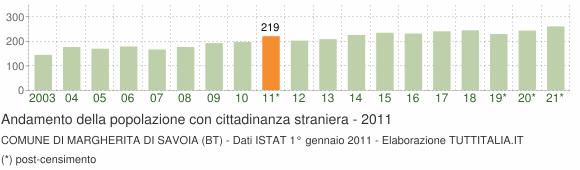 Grafico andamento popolazione stranieri Comune di Margherita di Savoia (BT)