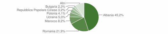 Grafico cittadinanza stranieri - Margherita di Savoia 2011