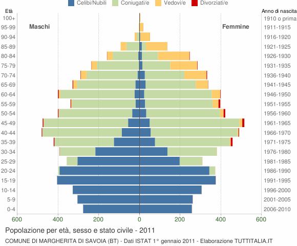 Grafico Popolazione per età, sesso e stato civile Comune di Margherita di Savoia (BT)