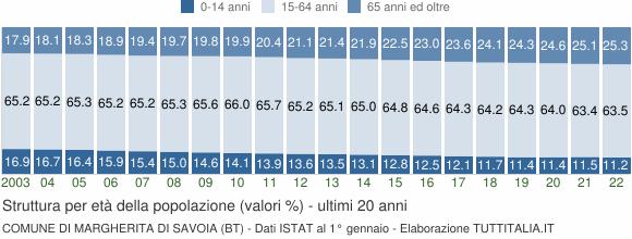 Grafico struttura della popolazione Comune di Margherita di Savoia (BT)