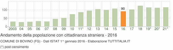 Grafico andamento popolazione stranieri Comune di Bovino (FG)
