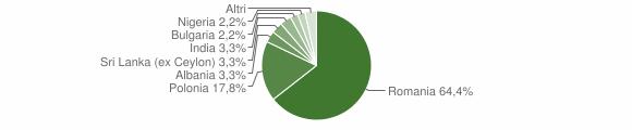Grafico cittadinanza stranieri - Bovino 2016