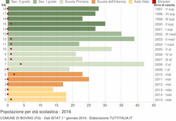 Grafico Popolazione in età scolastica - Bovino 2016