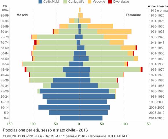 Grafico Popolazione per età, sesso e stato civile Comune di Bovino (FG)