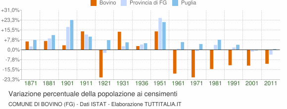Grafico variazione percentuale della popolazione Comune di Bovino (FG)