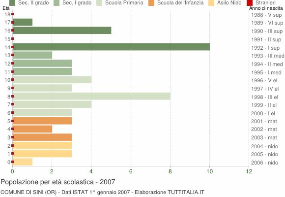 Grafico Popolazione in età scolastica - Sini 2007