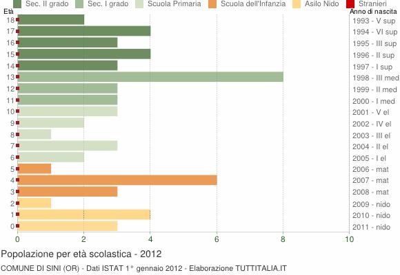 Grafico Popolazione in età scolastica - Sini 2012