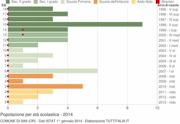 Grafico Popolazione in età scolastica - Sini 2014