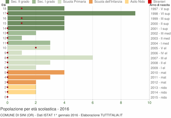 Grafico Popolazione in età scolastica - Sini 2016