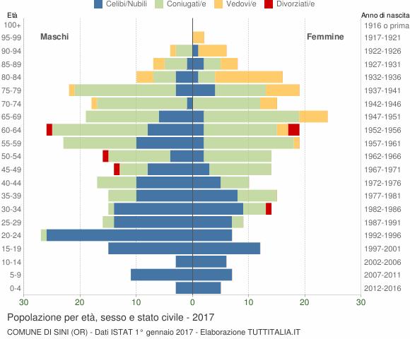 Grafico Popolazione per età, sesso e stato civile Comune di Sini (OR)