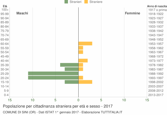 Grafico cittadini stranieri - Sini 2017