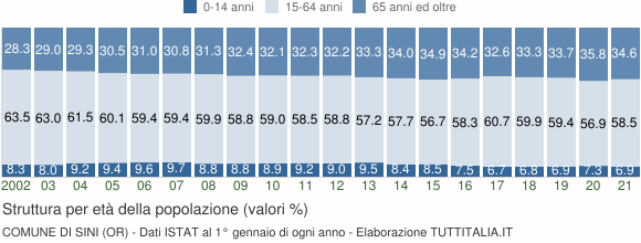 Grafico struttura della popolazione Comune di Sini (OR)