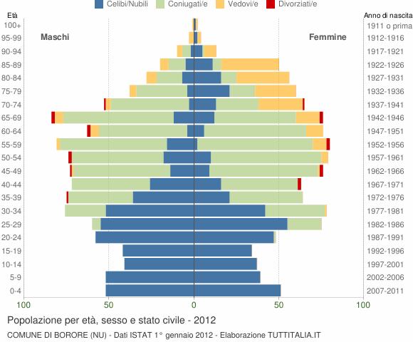 Grafico Popolazione per età, sesso e stato civile Comune di Borore (NU)