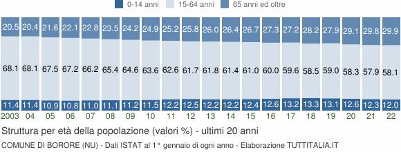 Grafico struttura della popolazione Comune di Borore (NU)
