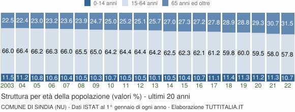 Grafico struttura della popolazione Comune di Sindia (NU)