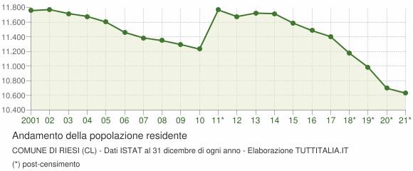 Andamento popolazione Comune di Riesi (CL)