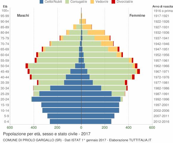 Grafico Popolazione per età, sesso e stato civile Comune di Priolo Gargallo (SR)