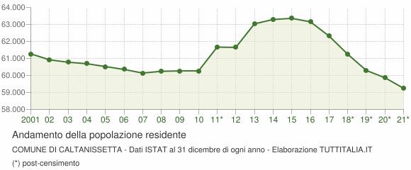 Andamento popolazione Comune di Caltanissetta