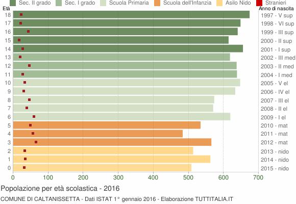 Grafico Popolazione in età scolastica - Caltanissetta 2016
