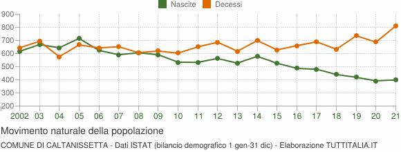 Grafico movimento naturale della popolazione Comune di Caltanissetta