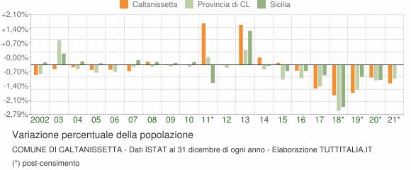 Variazione percentuale della popolazione Comune di Caltanissetta