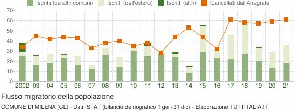 Flussi migratori della popolazione Comune di Milena (CL)