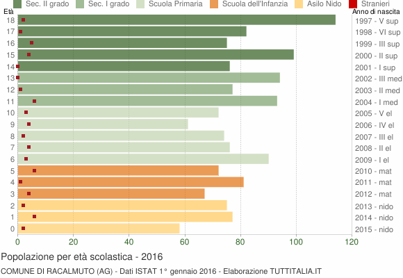 Grafico Popolazione in età scolastica - Racalmuto 2016