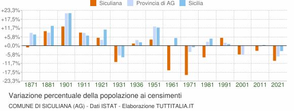 Grafico variazione percentuale della popolazione Comune di Siculiana (AG)