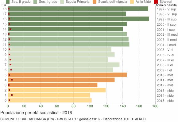 Grafico Popolazione in età scolastica - Barrafranca 2016
