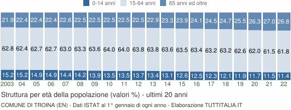 Grafico struttura della popolazione Comune di Troina (EN)