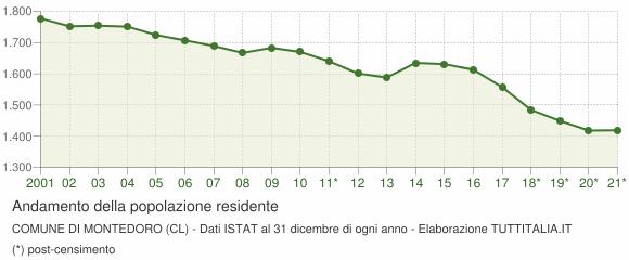 Andamento popolazione Comune di Montedoro (CL)
