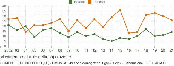 Grafico movimento naturale della popolazione Comune di Montedoro (CL)