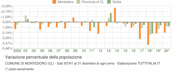 Variazione percentuale della popolazione Comune di Montedoro (CL)