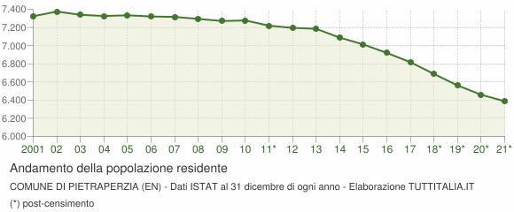 Andamento popolazione Comune di Pietraperzia (EN)